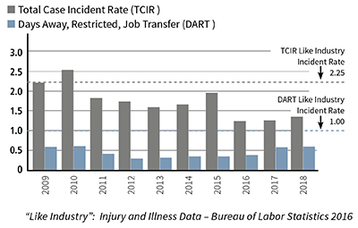 Total Case Incident Rate and Days Away, Restricted, and Job Transfer