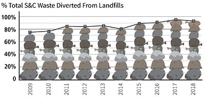 Waste Diverted From Landfills