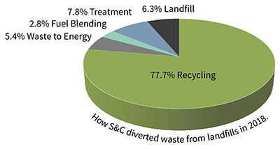 Diverted Waste From Landfills